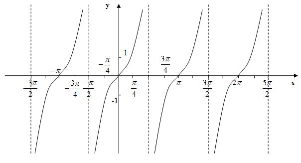Таблица тригонометрических функций тангенсоида