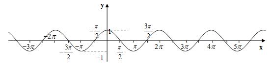 Таблиця тригонометричних функцій косинусоїд