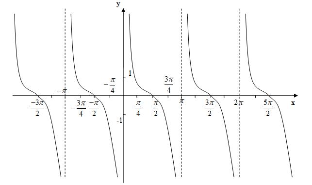 Таблиця тригонометричних функцій котангенсоїда