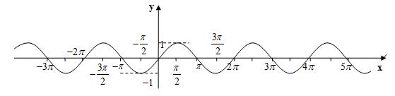 Таблиця тригонометричних функцій синусоїда