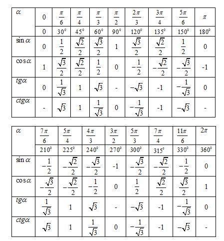 Таблиця значень кутів з тригонометрії