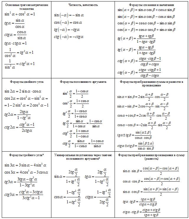 Всетригонометрические формулы