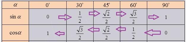 Тригонометрична таблиця синусів і косинусів: контрольні роботи, задачі на замовлення